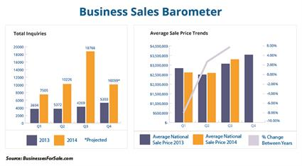 Future looks brighter for US business sellers