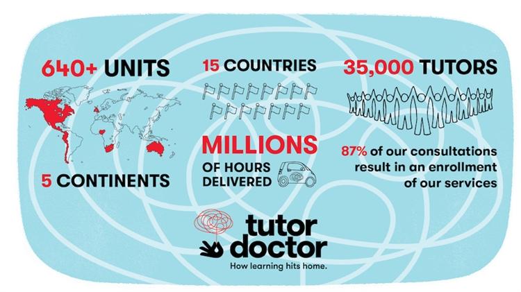 successful premium tutor doctor - 4